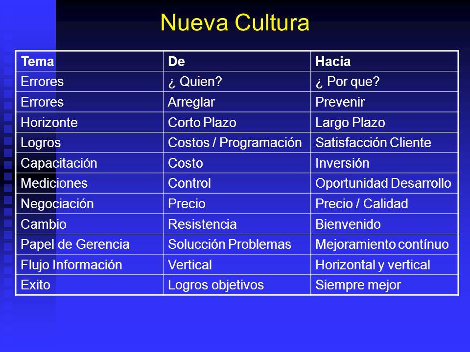 Nueva Cultura TemaDeHacia Errores¿ Quien?¿ Por que? ErroresArreglarPrevenir HorizonteCorto PlazoLargo Plazo LogrosCostos / ProgramaciónSatisfacción Cl
