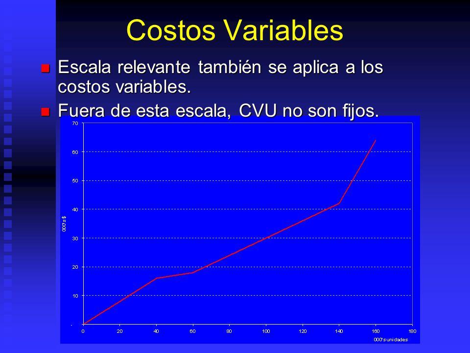 Escala Relevante Es la banda de volúmenes dentro de la cual los costos fijos permanecen fijos.