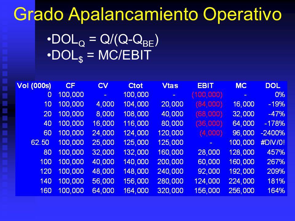 Apalancamiento Operativo Se presenta por tener costos fijos: Se presenta por tener costos fijos: Cambio en volumen produce cambio mas que proporcional en utilidades.