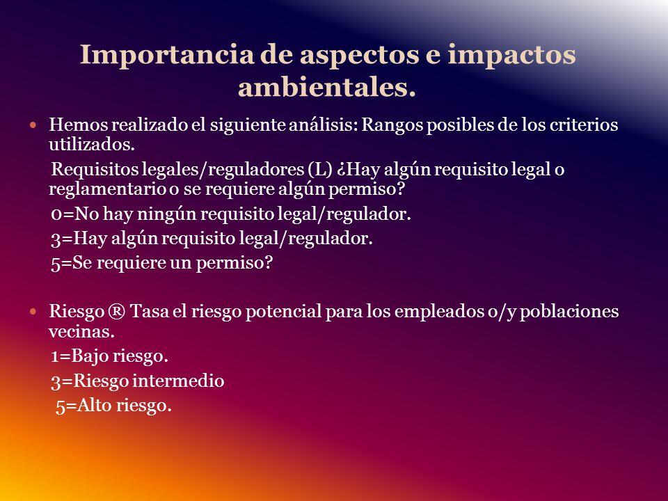 Importancia de aspectos e impactos ambientales.