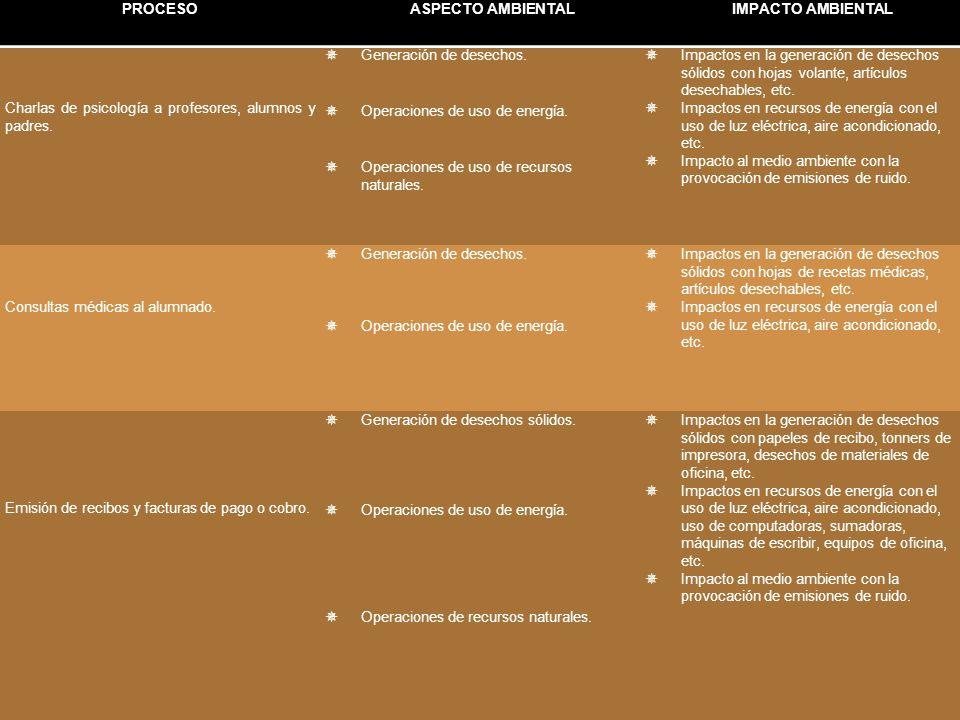 PROCESOASPECTO AMBIENTALIMPACTO AMBIENTAL Charlas de psicología a profesores, alumnos y padres.