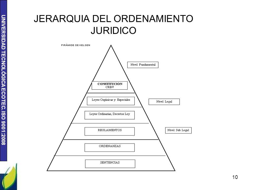 UNIVERSIDAD TECNOLÓGICA ECOTEC. ISO 9001:2008 10 JERARQUIA DEL ORDENAMIENTO JURIDICO