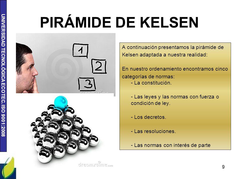UNIVERSIDAD TECNOLÓGICA ECOTEC. ISO 9001:2008 PIRÁMIDE DE KELSEN A continuación presentamos la pirámide de Kelsen adaptada a nuestra realidad: En nues