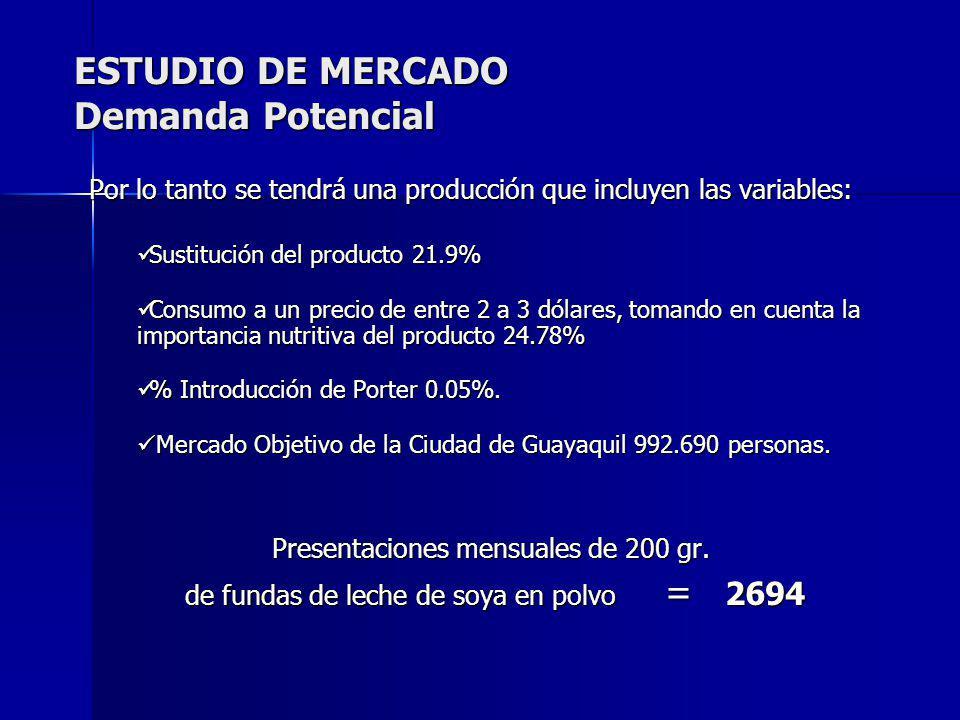 Por lo tanto se tendrá una producción que incluyen las variables: Sustitución del producto 21.9% Sustitución del producto 21.9% Consumo a un precio de