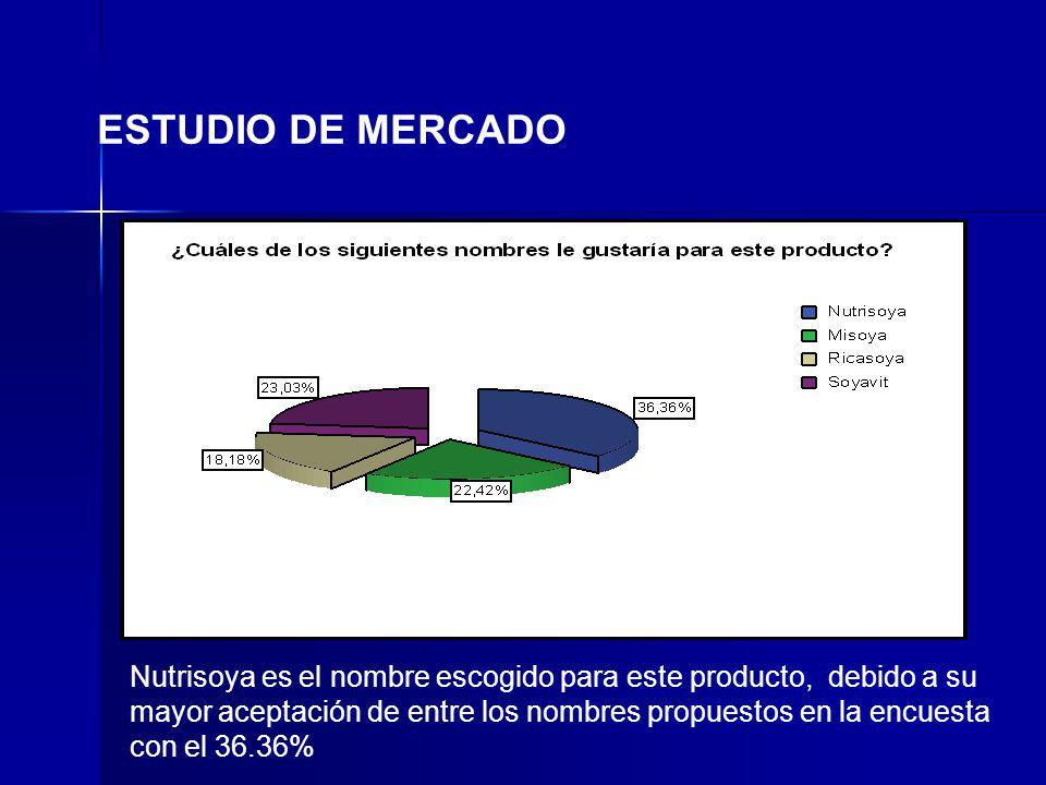 ESTUDIO DE MERCADO Nutrisoya es el nombre escogido para este producto, debido a su mayor aceptación de entre los nombres propuestos en la encuesta con