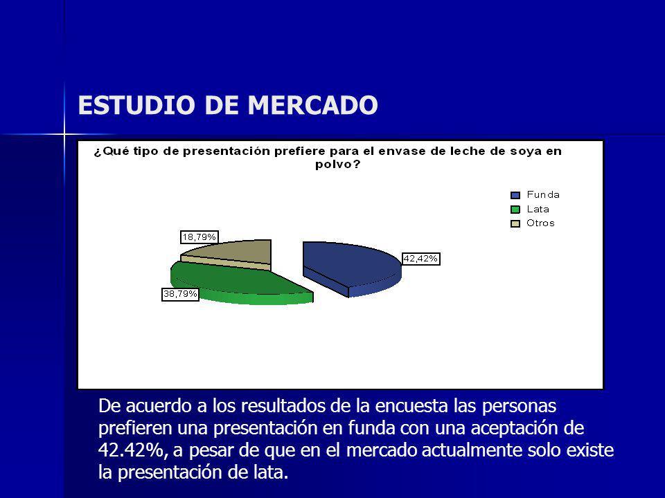 ESTUDIO DE MERCADO De acuerdo a los resultados de la encuesta las personas prefieren una presentación en funda con una aceptación de 42.42%, a pesar d
