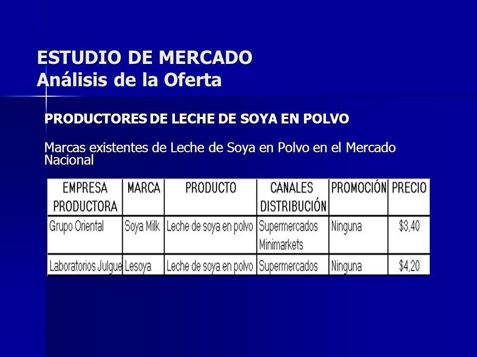 ESTUDIO DE MERCADO Análisis de la Oferta PRODUCTORES DE LECHE DE SOYA EN POLVO Marcas existentes de Leche de Soya en Polvo en el Mercado Nacional