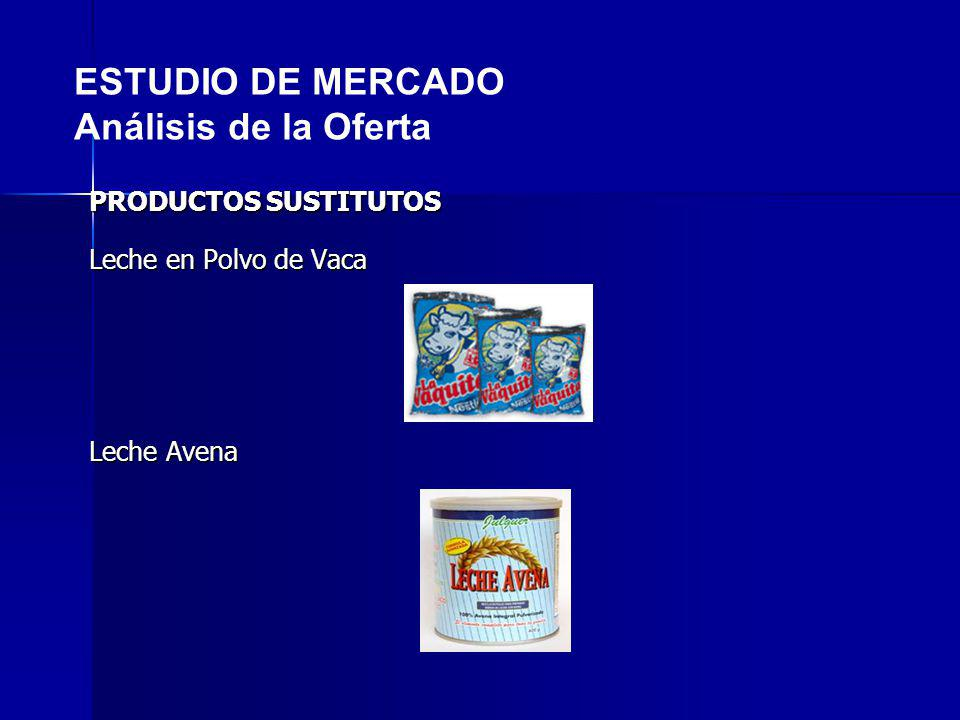 PRODUCTOS SUSTITUTOS Leche en Polvo de Vaca Leche Avena ESTUDIO DE MERCADO Análisis de la Oferta