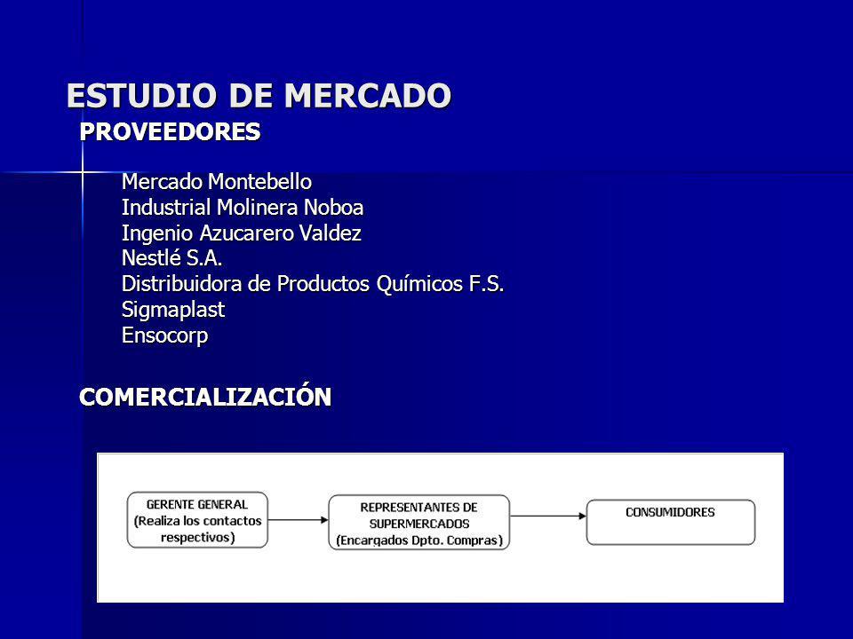 ESTUDIO DE MERCADO PROVEEDORES Mercado Montebello Industrial Molinera Noboa Ingenio Azucarero Valdez Nestlé S.A. Distribuidora de Productos Químicos F