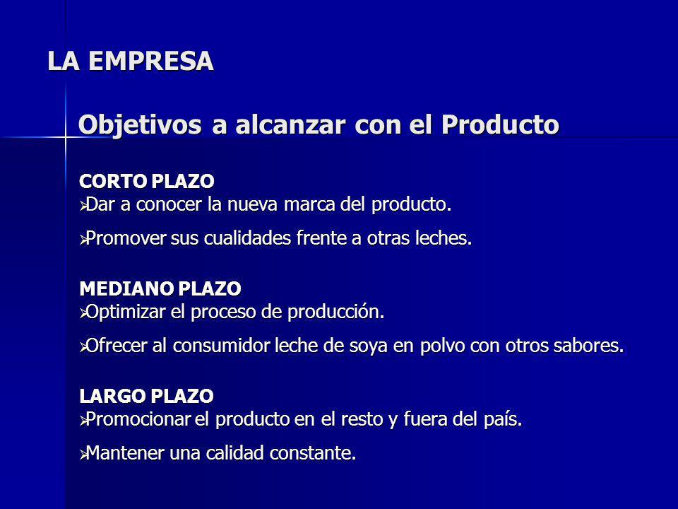 CORTO PLAZO Dar a conocer la nueva marca del producto. Dar a conocer la nueva marca del producto. Promover sus cualidades frente a otras leches. Promo