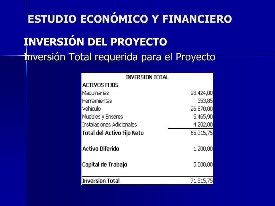 ESTUDIO ECONÓMICO Y FINANCIERO INVERSIÓN DEL PROYECTO Inversión Total requerida para el Proyecto