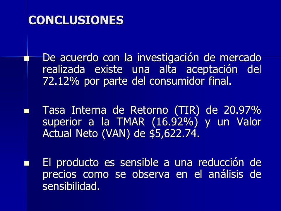 CONCLUSIONES De acuerdo con la investigación de mercado realizada existe una alta aceptación del 72.12% por parte del consumidor final. De acuerdo con