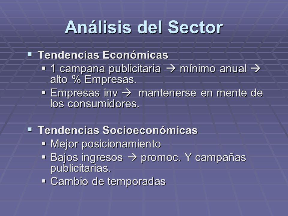 Análisis del Sector Tendencias Económicas Tendencias Económicas 1 campana publicitaria mínimo anual alto % Empresas. 1 campana publicitaria mínimo anu