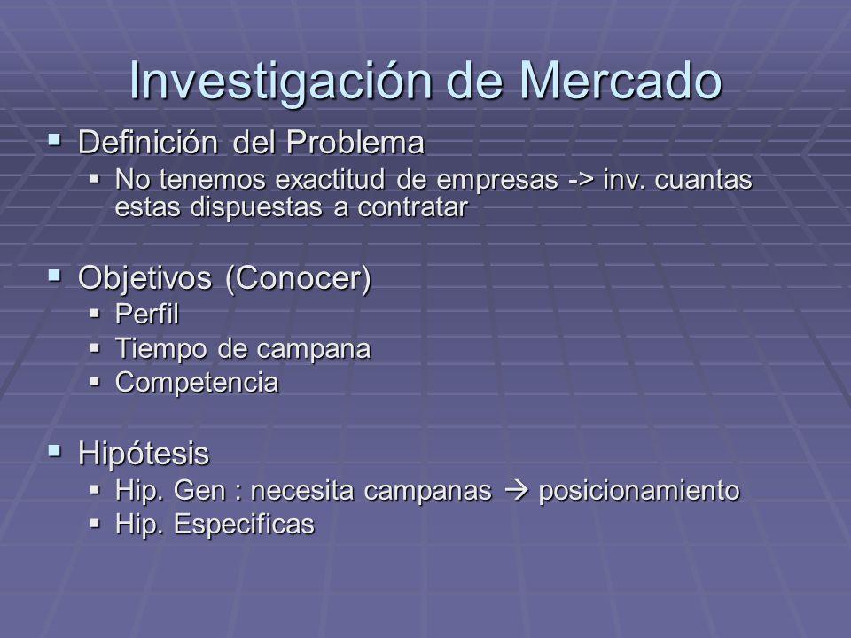 Investigación de Mercado Definición del Problema Definición del Problema No tenemos exactitud de empresas -> inv. cuantas estas dispuestas a contratar