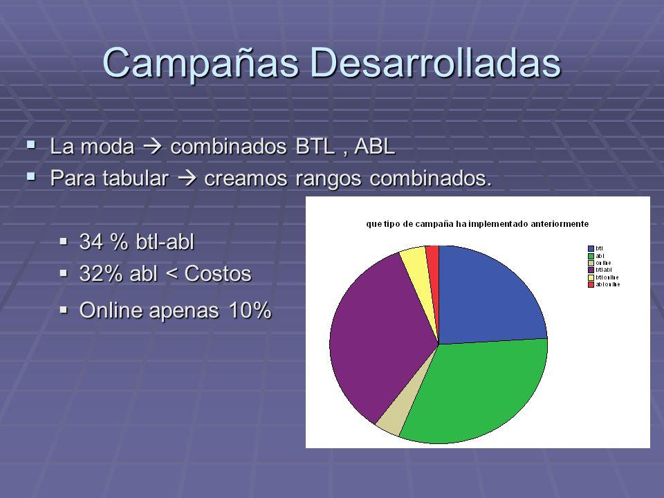 Campañas Desarrolladas La moda combinados BTL, ABL La moda combinados BTL, ABL Para tabular creamos rangos combinados. Para tabular creamos rangos com