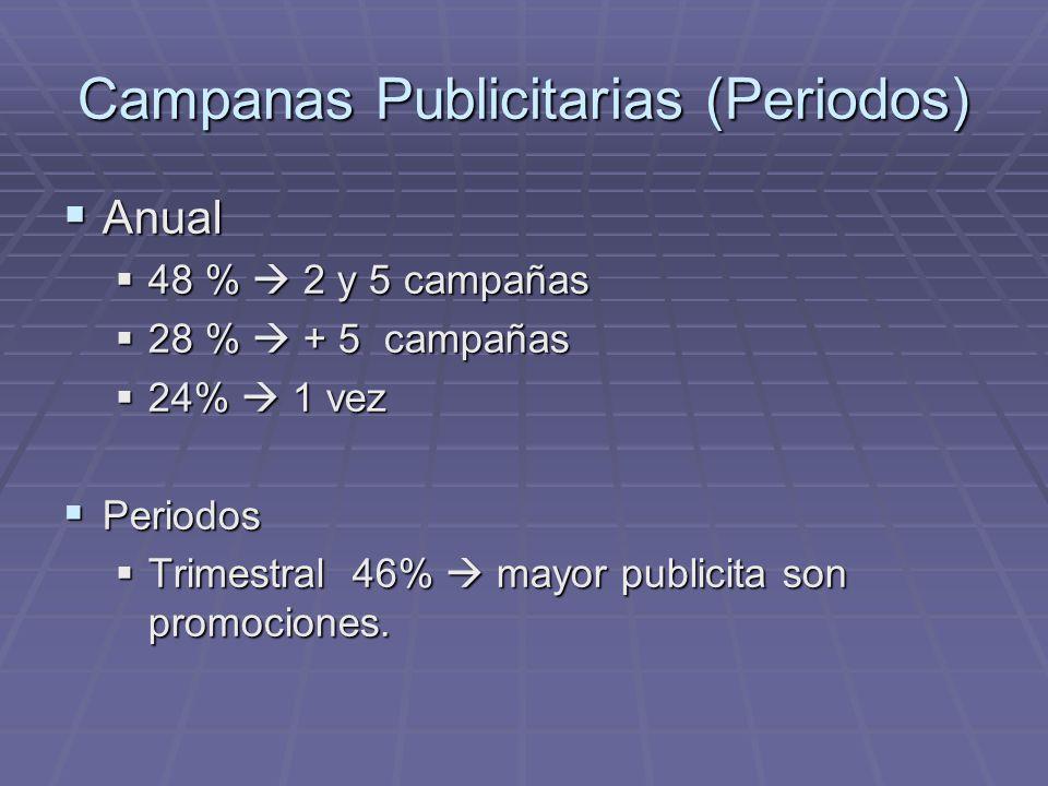 Campanas Publicitarias (Periodos) Anual Anual 48 % 2 y 5 campañas 48 % 2 y 5 campañas 28 % + 5 campañas 28 % + 5 campañas 24% 1 vez 24% 1 vez Periodos