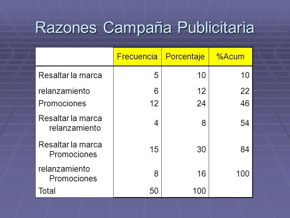 Razones Campaña Publicitaria FrecuenciaPorcentaje%Acum Resaltar la marca510 relanzamiento61222 Promociones122446 Resaltar la marca relanzamiento 4854