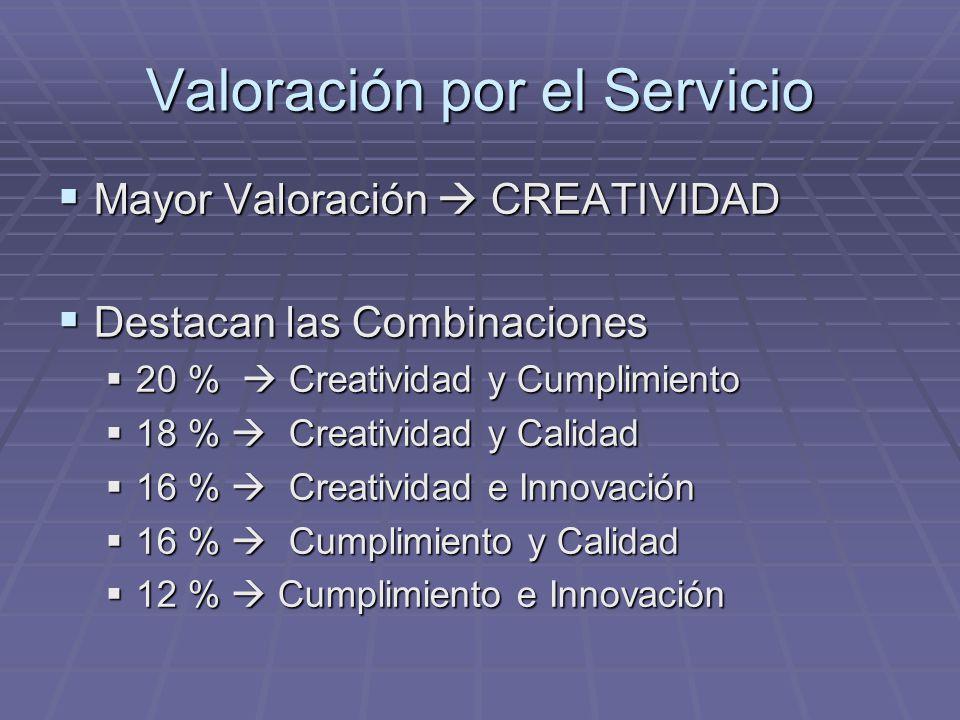 Valoración por el Servicio Mayor Valoración CREATIVIDAD Mayor Valoración CREATIVIDAD Destacan las Combinaciones Destacan las Combinaciones 20 % Creati