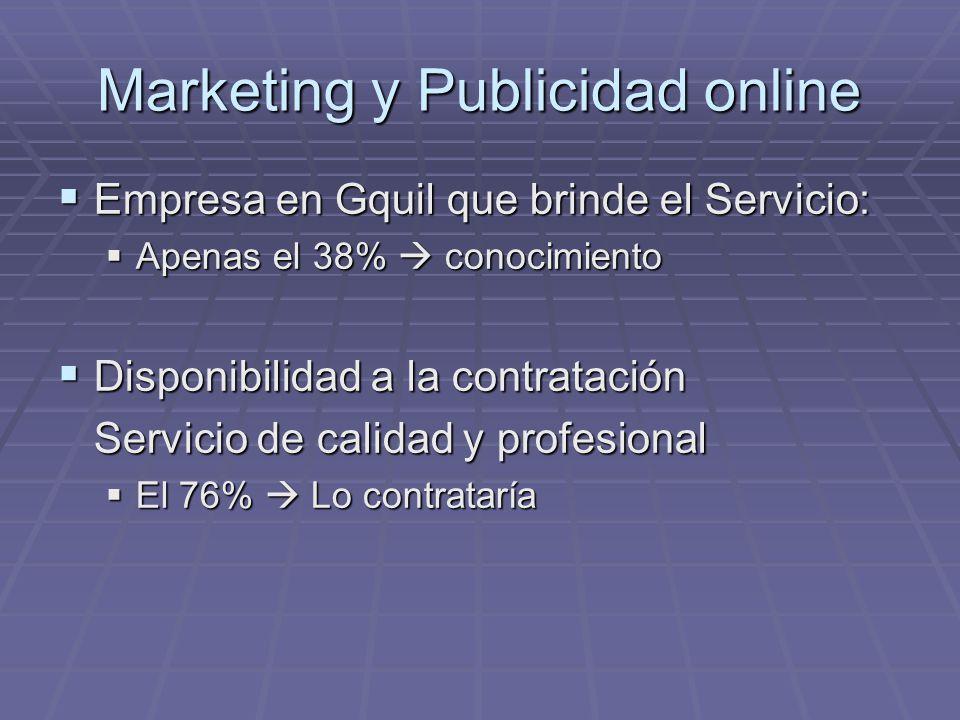 Marketing y Publicidad online Empresa en Gquil que brinde el Servicio: Empresa en Gquil que brinde el Servicio: Apenas el 38% conocimiento Apenas el 3