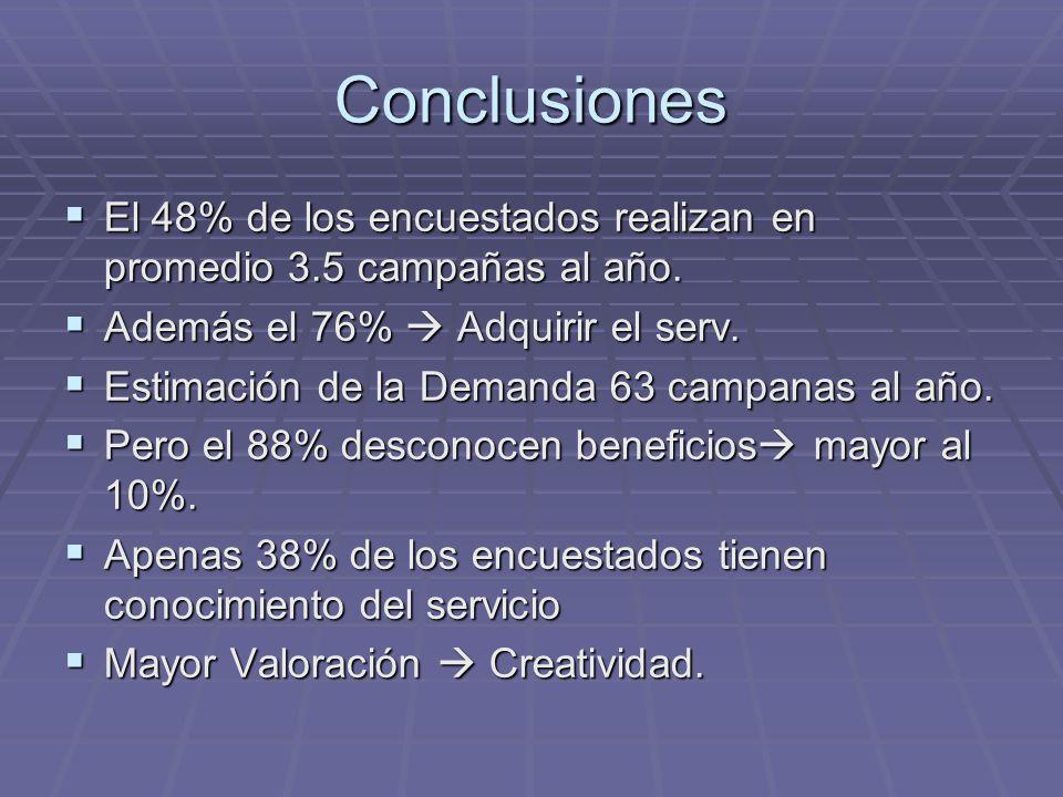 Conclusiones El 48% de los encuestados realizan en promedio 3.5 campañas al año. El 48% de los encuestados realizan en promedio 3.5 campañas al año. A