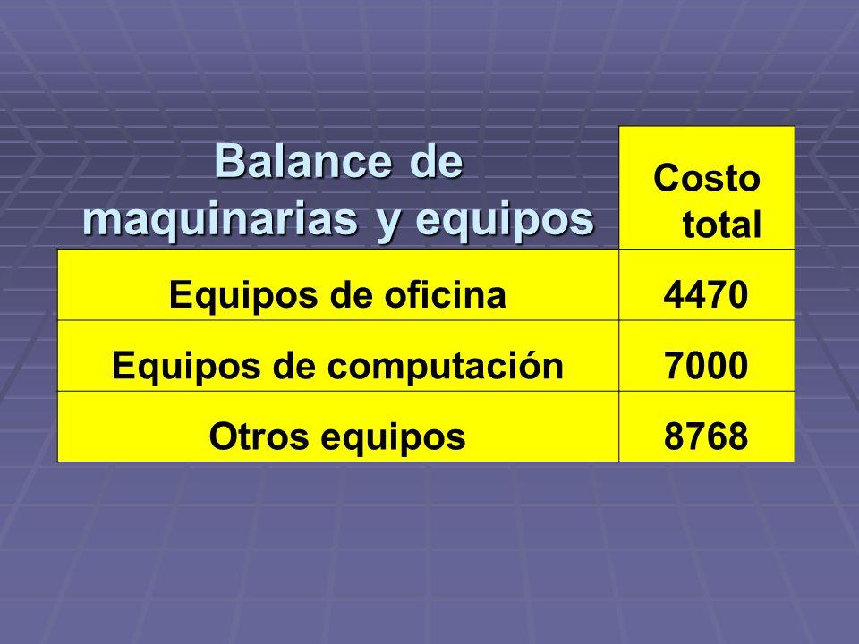 Balance de maquinarias y equipos Costo total Equipos de oficina4470 Equipos de computación7000 Otros equipos8768