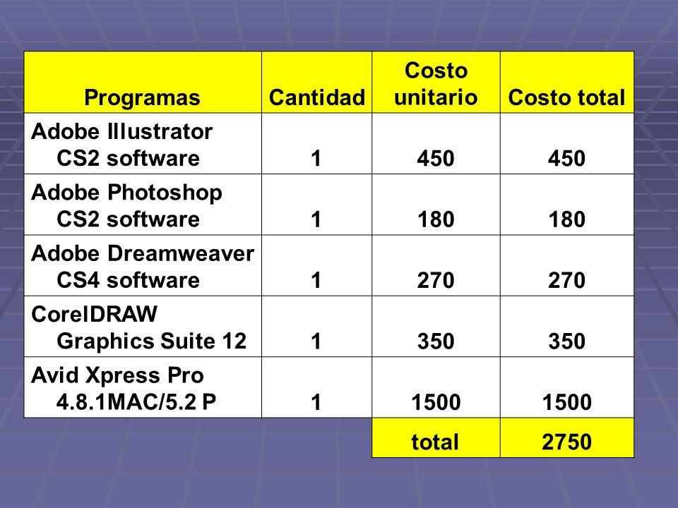 ProgramasCantidad Costo unitarioCosto total Adobe Illustrator CS2 software1450 Adobe Photoshop CS2 software1180 Adobe Dreamweaver CS4 software1270 Cor