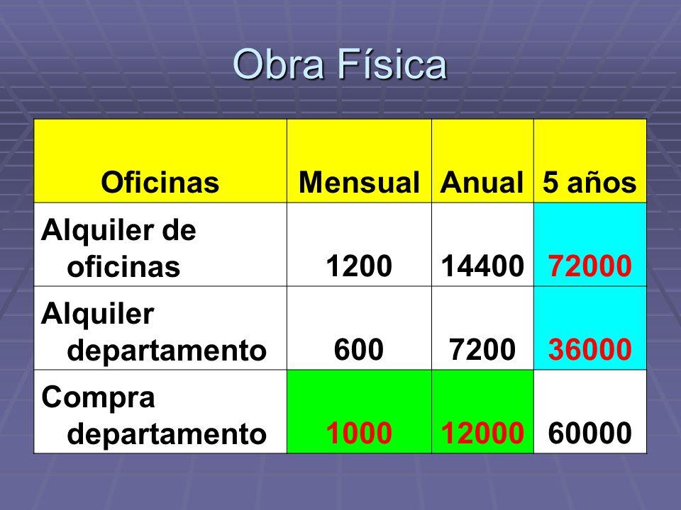 Obra Física OficinasMensualAnual5 años Alquiler de oficinas12001440072000 Alquiler departamento600720036000 Compra departamento10001200060000