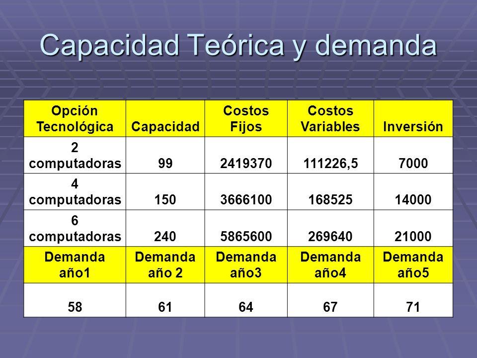 Capacidad Teórica y demanda Opción TecnológicaCapacidad Costos Fijos Costos VariablesInversión 2 computadoras992419370111226,57000 4 computadoras15036