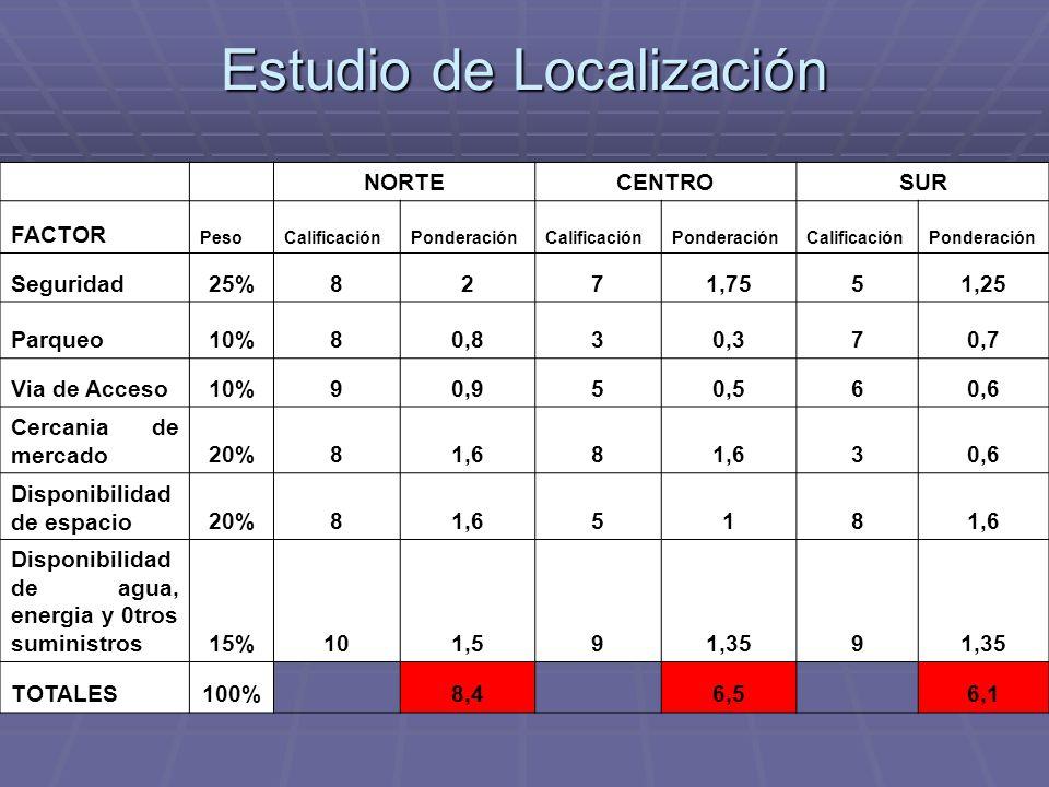 NORTECENTROSUR FACTOR PesoCalificaciónPonderaciónCalificaciónPonderaciónCalificaciónPonderación Seguridad25%8271,7551,25 Parqueo10%80,830,370,7 Via de