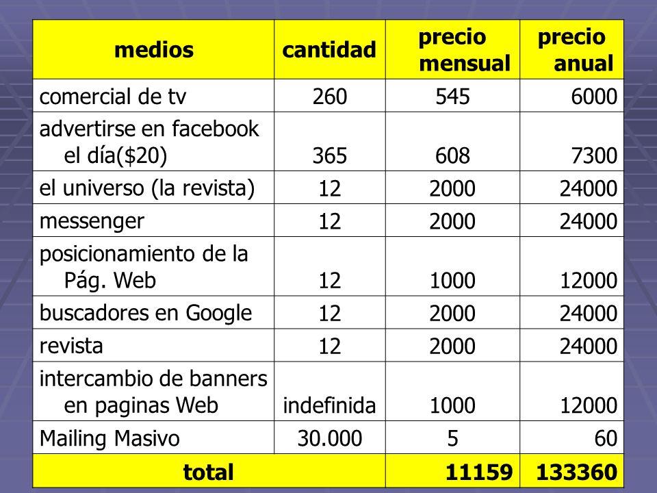 medioscantidad precio mensual precio anual comercial de tv2605456000 advertirse en facebook el día($20) 3656087300 el universo (la revista) 1220002400
