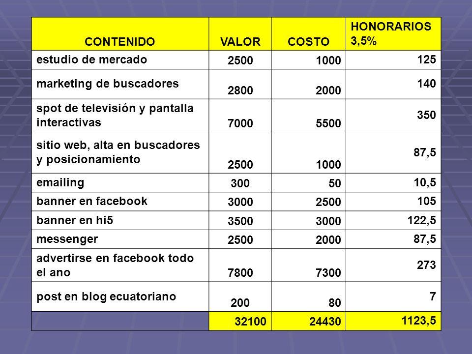 CONTENIDOVALORCOSTO HONORARIOS 3,5% estudio de mercado 25001000 125 marketing de buscadores 28002000 140 spot de televisión y pantalla interactivas 70