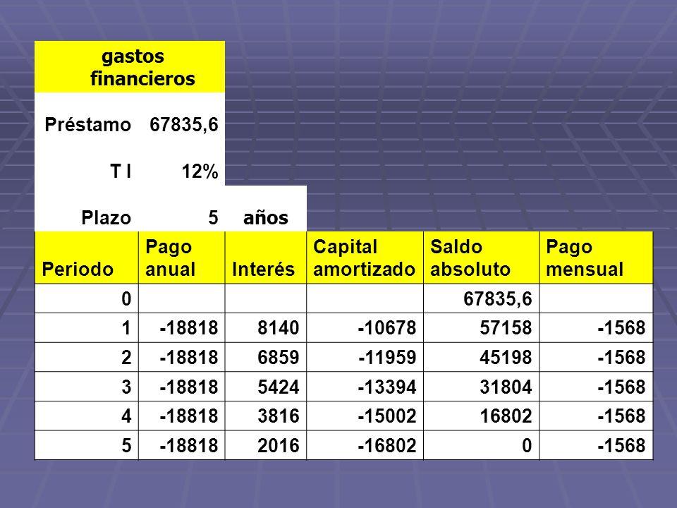 gastos financieros Préstamo67835,6 T I12% Plazo5 años Periodo Pago anualInterés Capital amortizado Saldo absoluto Pago mensual 0 67835,6 1-188188140-1