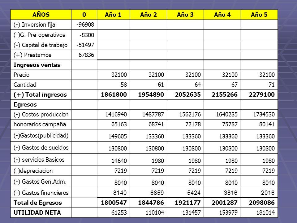 AÑOS0Año 1Año 2Año 3Año 4Año 5 (-) Inversion fija -96908 (-)G. Pre-operativos -8300 (-) Capital de trabajo -51497 (+) Prestamos 67836 Ingresos ventas