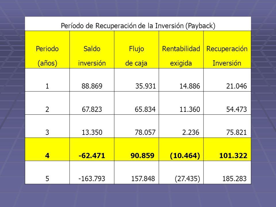 Período de Recuperación de la Inversión (Payback) PeriodoSaldoFlujoRentabilidadRecuperación (años)inversiónde cajaexigidaInversión 188.86935.931 14.88