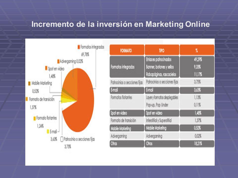 A qué se debe el incremento de la inversión en marketing online.
