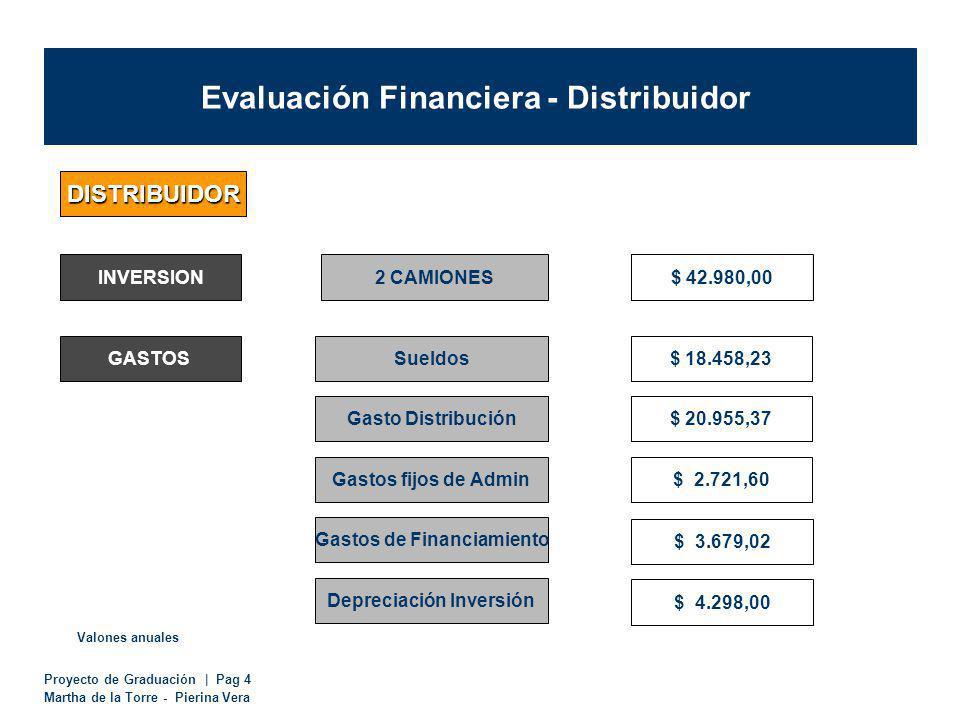 Proyecto de Graduación | Pag 4 Martha de la Torre - Pierina Vera Evaluación Financiera - Distribuidor DISTRIBUIDOR INVERSION2 CAMIONES$ 42.980,00 GASTOSSueldos Gastos de Financiamiento Gasto Distribución $ 18.458,23 $ 20.955,37 $ 2.721,60 Valones anuales Gastos fijos de Admin $ 3.679,02 Depreciación Inversión $ 4.298,00 $ 42.980,00