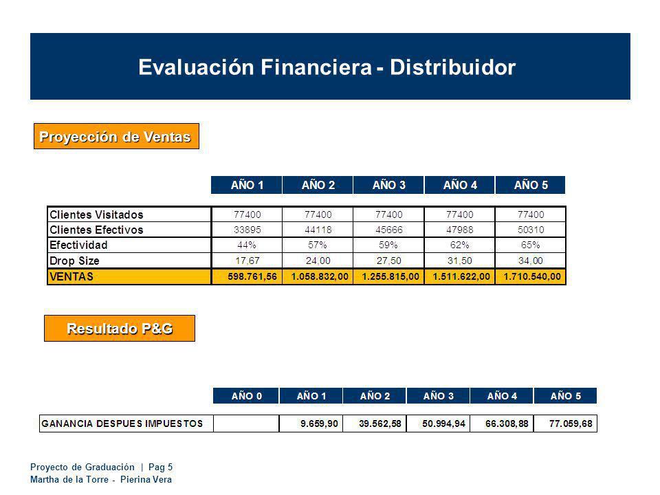 Proyecto de Graduación | Pag 5 Martha de la Torre - Pierina Vera Evaluación Financiera - Distribuidor Proyección de Ventas Resultado P&G