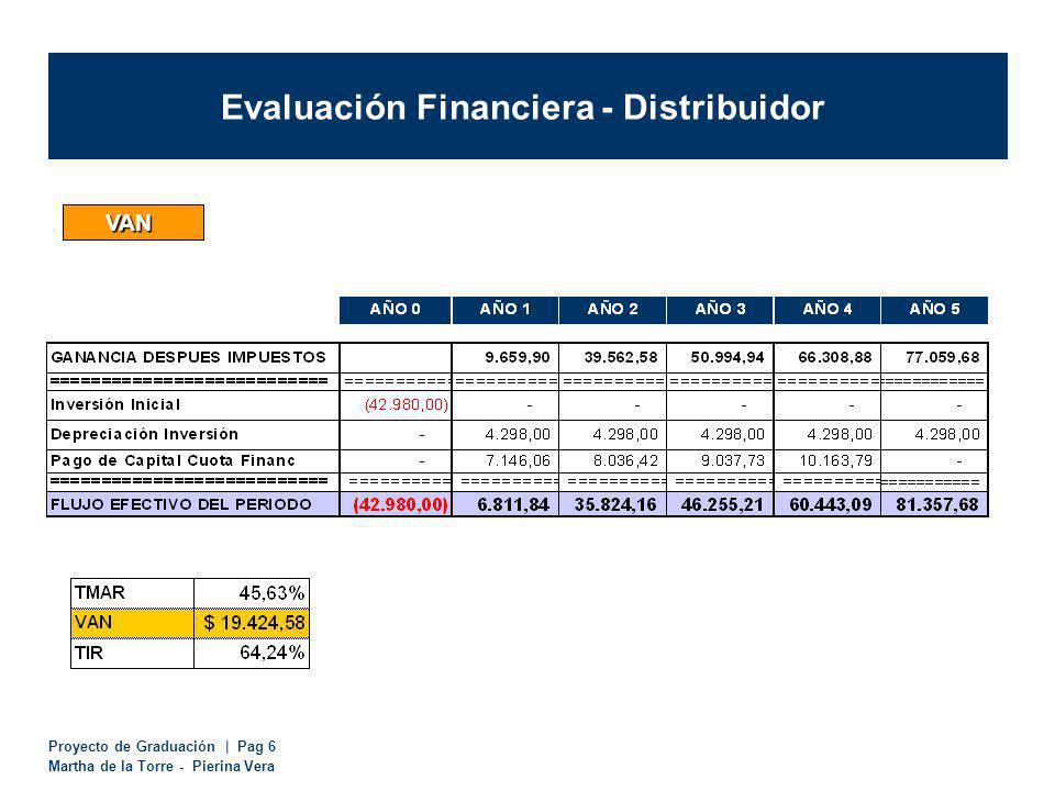 Proyecto de Graduación | Pag 6 Martha de la Torre - Pierina Vera Evaluación Financiera - Distribuidor VAN