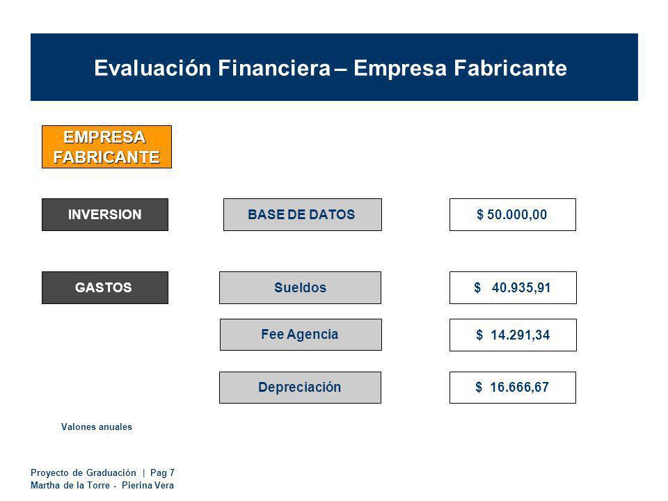 Proyecto de Graduación | Pag 7 Martha de la Torre - Pierina Vera Evaluación Financiera – Empresa Fabricante EMPRESA FABRICANTE INVERSIONBASE DE DATOS$ 50.000,00 GASTOSSueldos$ 40.935,91 $ 16.666,67 Valones anuales Depreciación $ 14.291,34 Fee Agencia