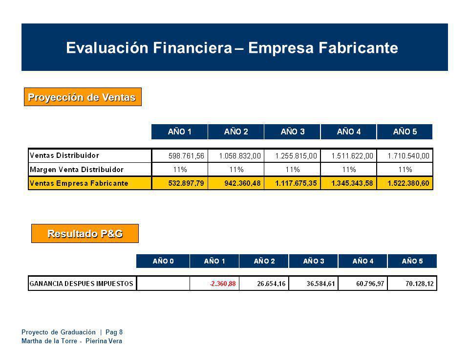 Proyecto de Graduación | Pag 8 Martha de la Torre - Pierina Vera Evaluación Financiera – Empresa Fabricante Proyección de Ventas Resultado P&G