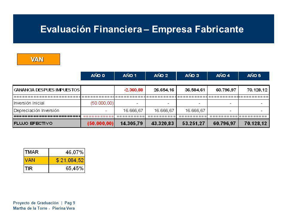 Proyecto de Graduación | Pag 9 Martha de la Torre - Pierina Vera Evaluación Financiera – Empresa Fabricante VAN