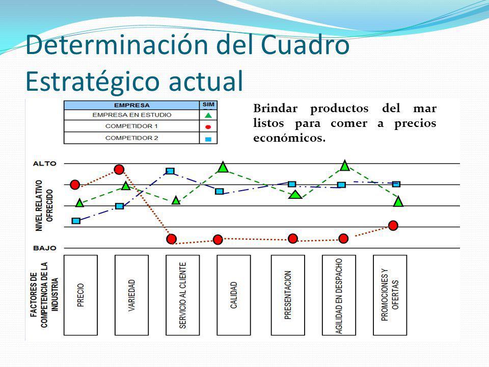 Determinación del Cuadro Estratégico actual Brindar productos del mar listos para comer a precios económicos.