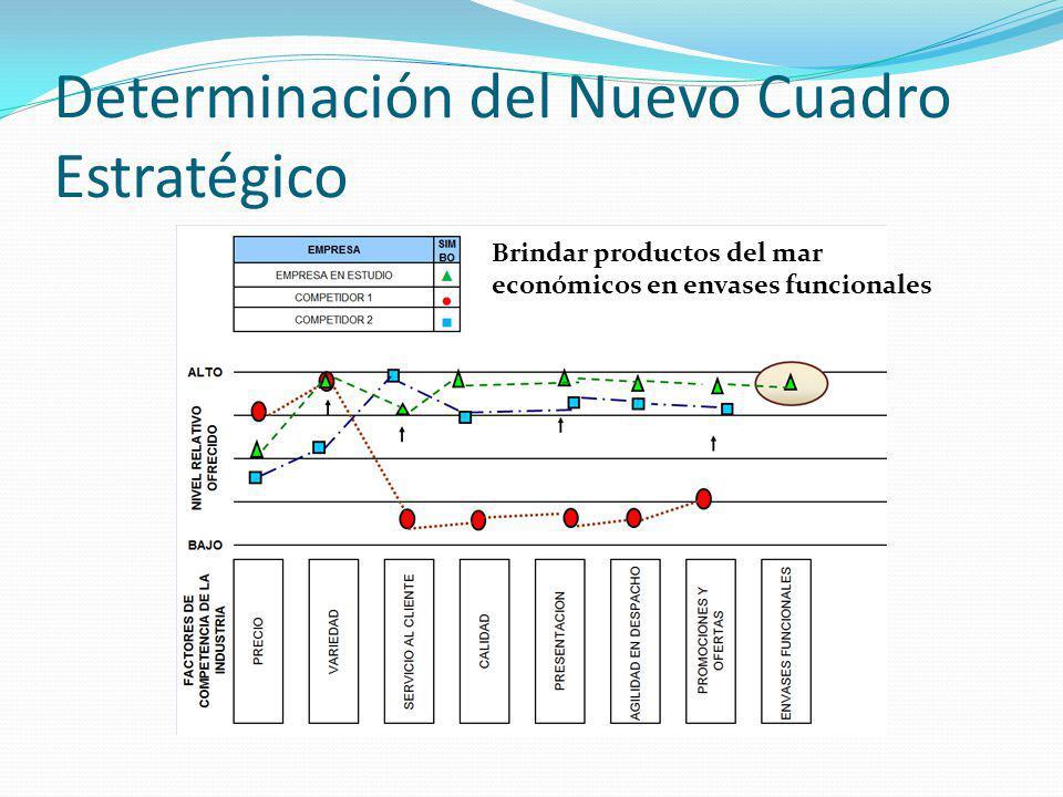 Determinación del Nuevo Cuadro Estratégico Brindar productos del mar económicos en envases funcionales