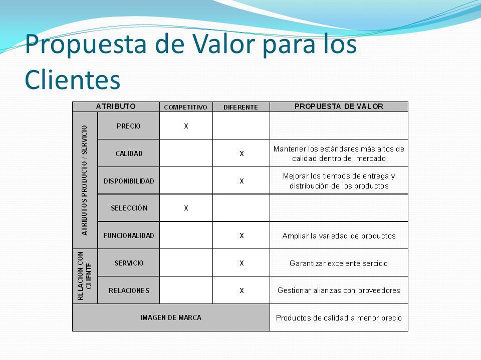 Propuesta de Valor para los Clientes