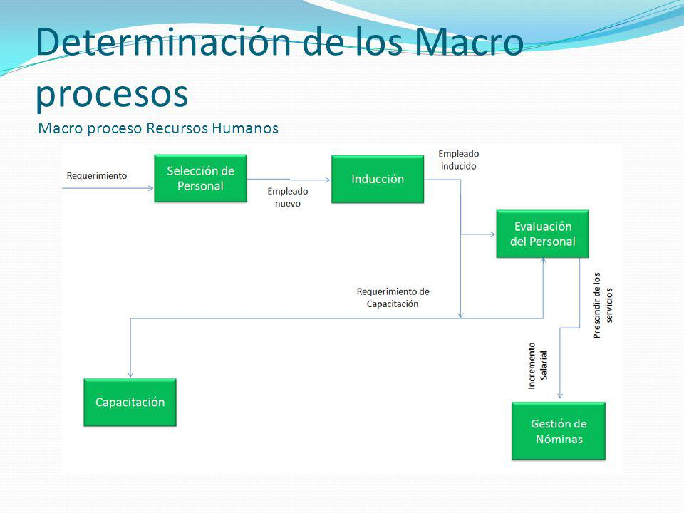 Determinación de los Macro procesos Macro proceso Recursos Humanos