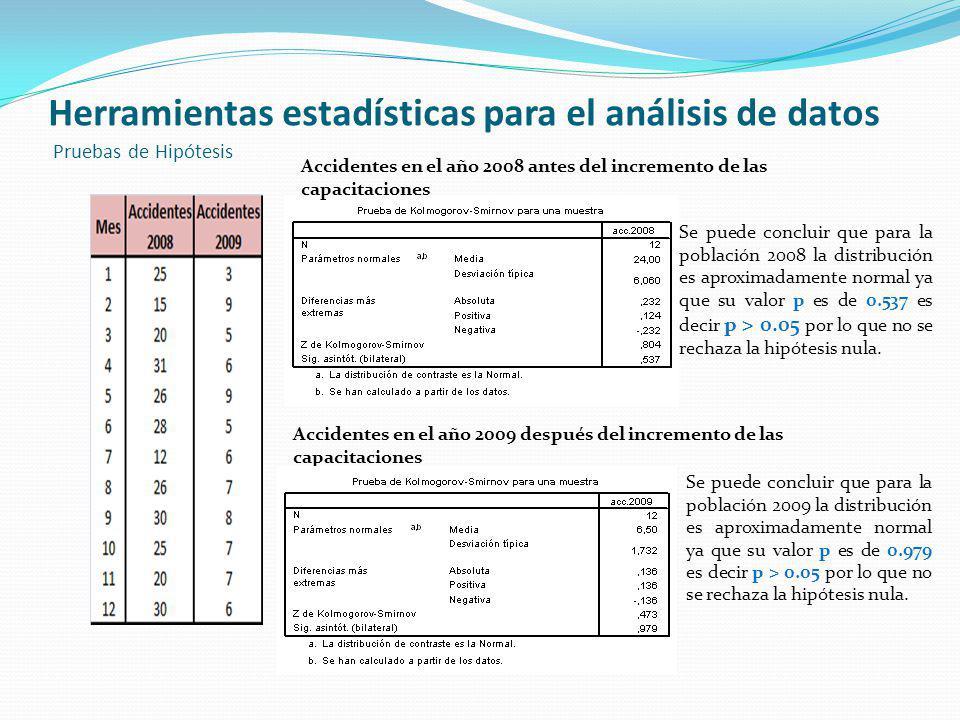 Herramientas estadísticas para el análisis de datos Pruebas de Hipótesis Accidentes en el año 2008 antes del incremento de las capacitaciones Se puede