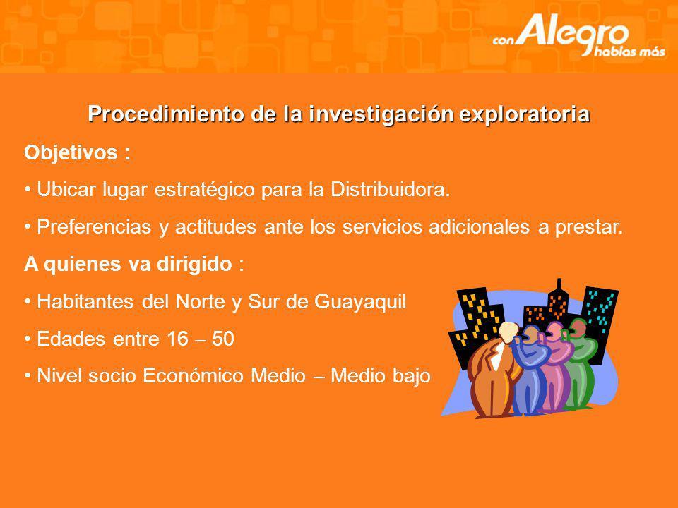 INVESTIGACIÒN DE MERCADO Investigación exploratoria. Grupo Focal Encuestas