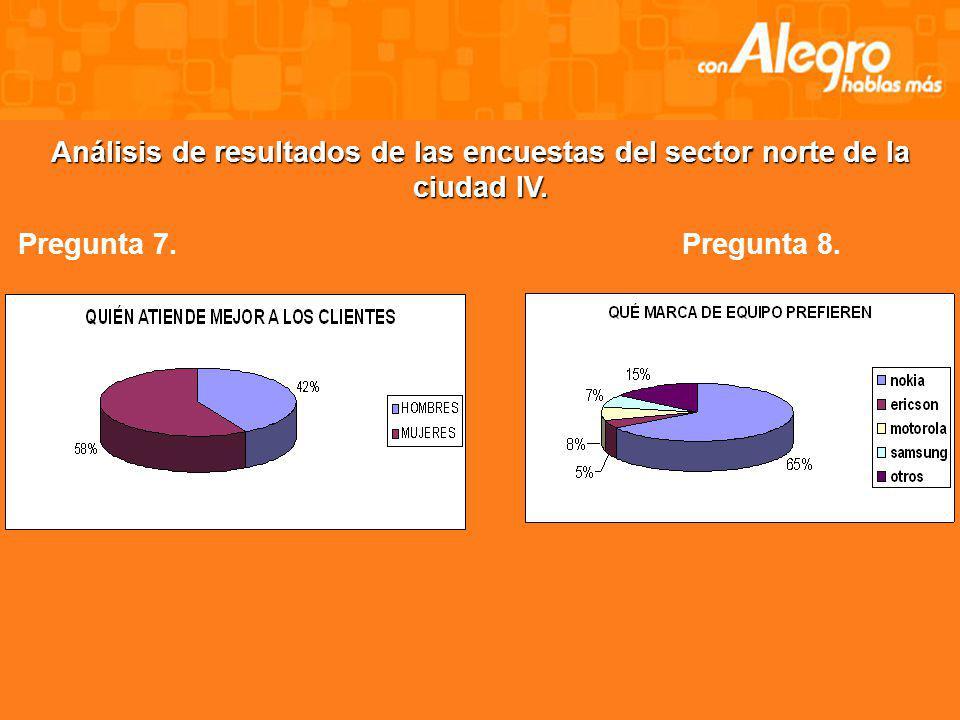 Análisis de resultados de las encuestas del sector norte de la ciudad III. Pregunta 5.Pregunta 6. QUÉ DEBERÍA TENER UN PUNTO DE VENTA 64% 19% 10% 7% S