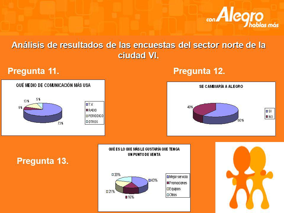 Análisis de resultados de las encuestas del sector norte de la ciudad V. Pregunta 9. Pregunta 10.
