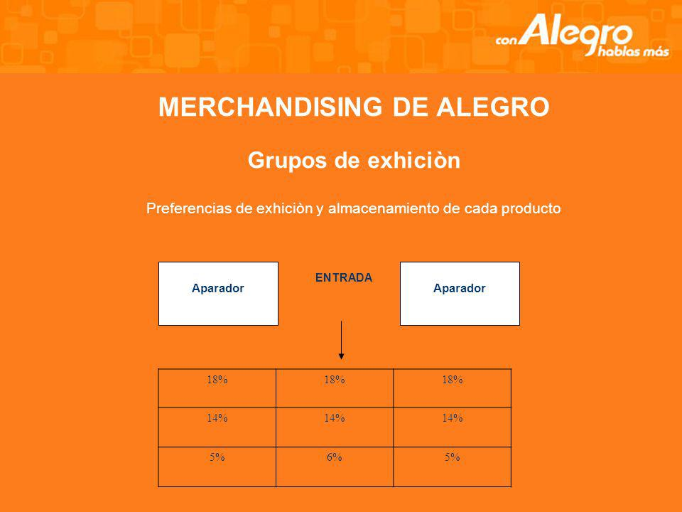 MERCHANDISING DE ALEGRO La distribución de la tienda estimula a los consumidores a comprar y utilizar adecuadamente todo el espacio de la tienda. Colo
